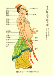 acupuncture_sanjiao
